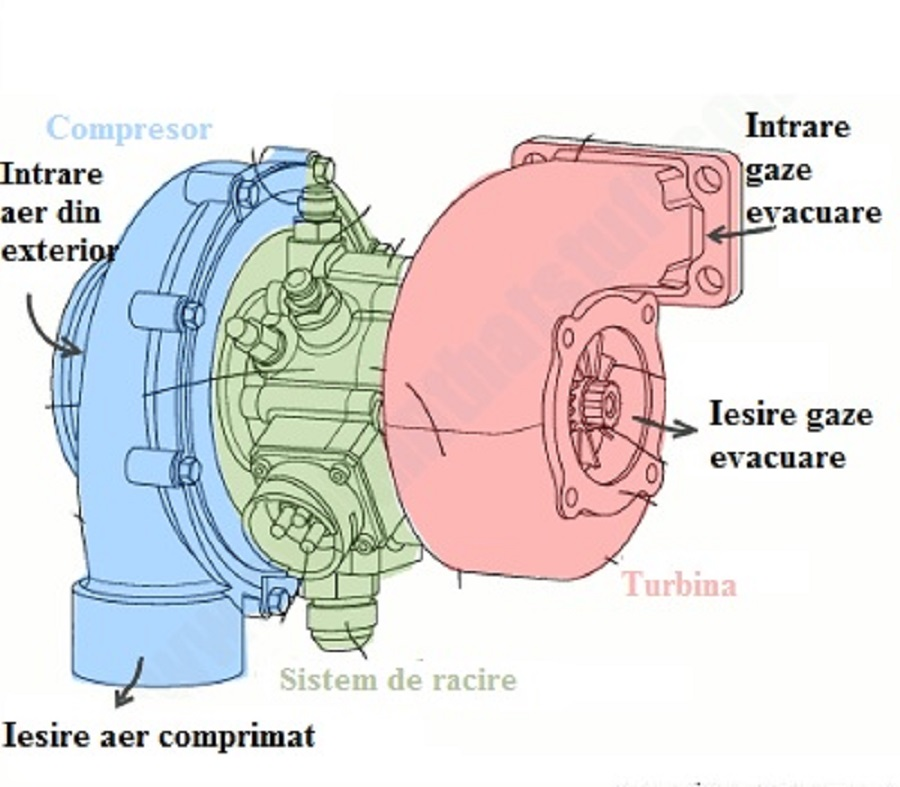 Ce este turbosuflanta?